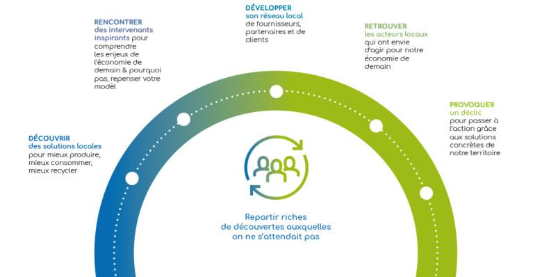 """Le Salon Solucir """"Mieux produire, consommer, recycler en Pays de Savoie"""""""
